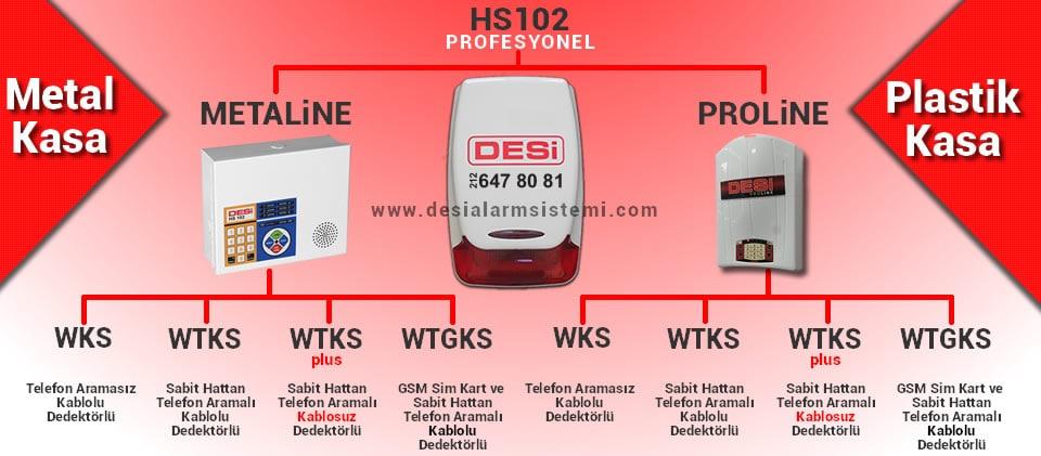 Desi kablolu ve kablosuz Profesyonel ev alarm sistemleri
